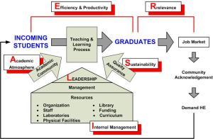 """skematik manajemen pendidikan tinggi VS """"RAISE"""""""