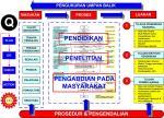 PENGUKURAN KINERJA (Key Performance Indicator) DOSEN/TENAGAPENGAJAR