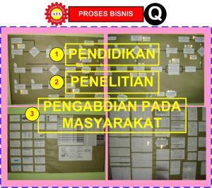 Proses bisnis: Pendidikan, Penelitian, dan Pengabdian pada Masyarakat