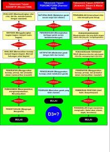 Keahlian Taksonomi Dosen/Tenaga Pengajar