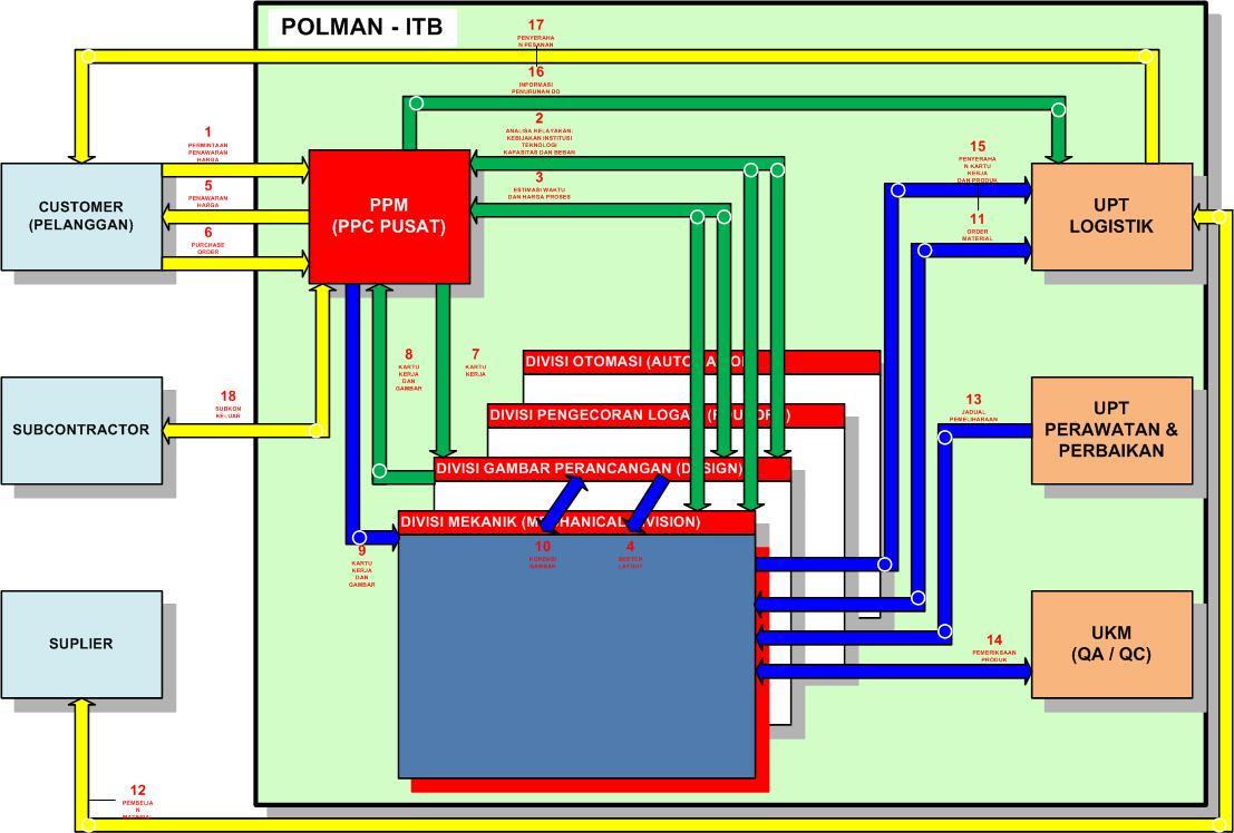 Analisis sistem manufaktur manufacturing system analysispada gambar 41 model aliran ccuart Image collections