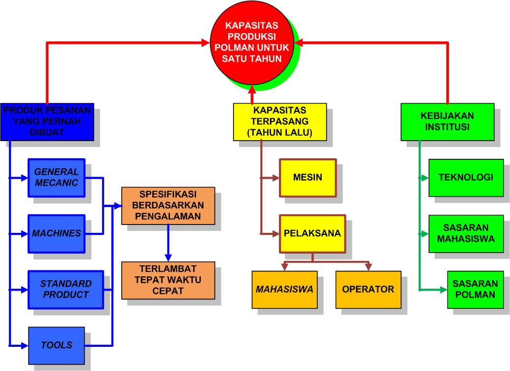 Analisis sistem manufaktur manufacturing system analysispada gambar ccuart Images