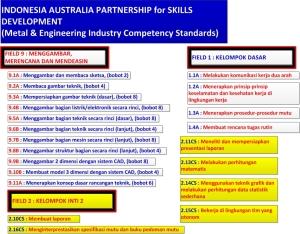 09_Standarisasi Kompetensi-IAPSD_DA