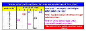 24_Matriks Hubungan Bahan Kajian vs Mata Kuliah KBK-PT_DA