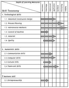 25_Skill Taxonomy PPM-ATS-MM Polman_DA