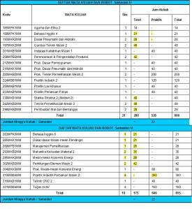 28_Daftar MK Spesialisasi Perawatan Mekanik-ATS 2007_DA