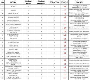 34_Analisa Ketersediaan Fasilitas ATS_DA