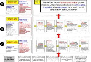 35_Tujuan Instruksional Pembelajaran ATS_DA