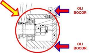 Gambar 14_Sub Sistem Poros Transmisi