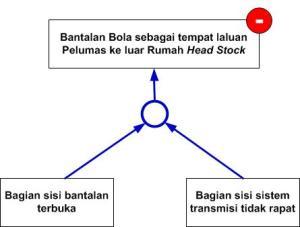 Gambar 25_Dua Penyebab Efek Negatif (hubungan AND)