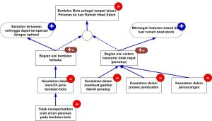 Gambar 27_Pemeriksaan Pasangan Penyebab atau Mencari Penyebab di Tingkat Bawahnya