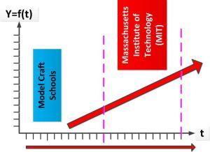 Gambar-3_Model Kurva MIT