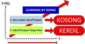 Gambar-4_Learning by Doing
