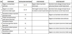 Tabel 2_Daftar penyebab berdasarkan diagram RCA +