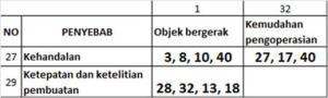 Tabel 3_Matriks kontradiksi dan Usulan Solusi (tataran abstrak)