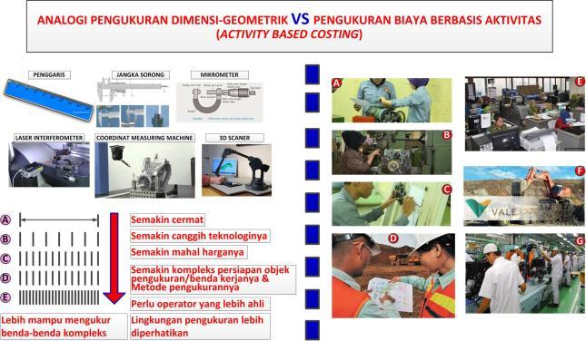 Gambar-01_Analogi Pengukuran Geometrik vs ABC