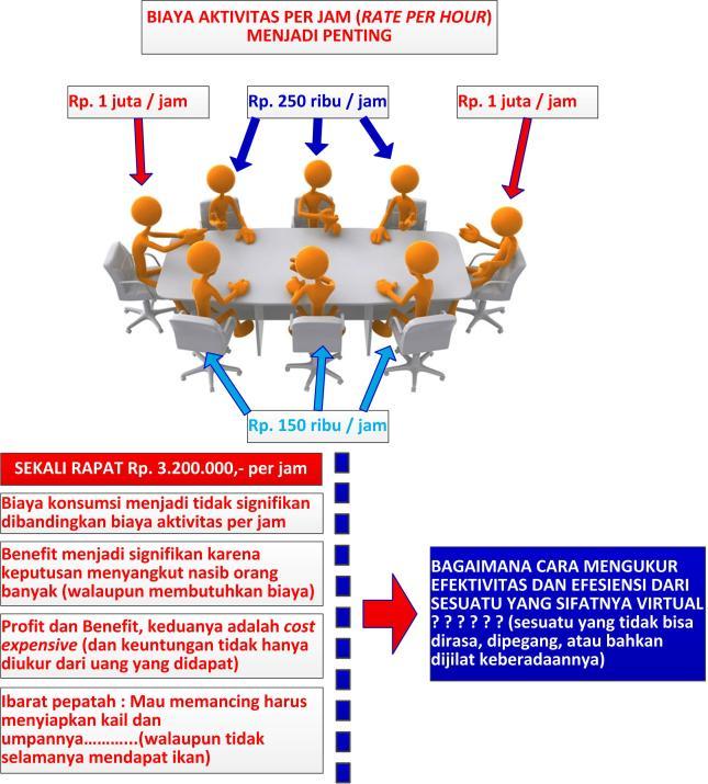 Gambar-03_Efektivitas dan Efisiensi Rapat Kerja