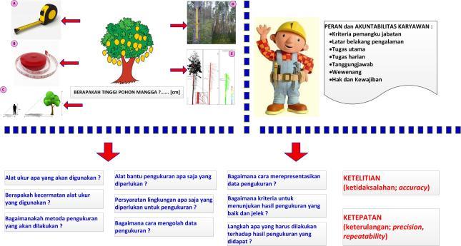 Gambar-04_Pemilihan Alat Ukur