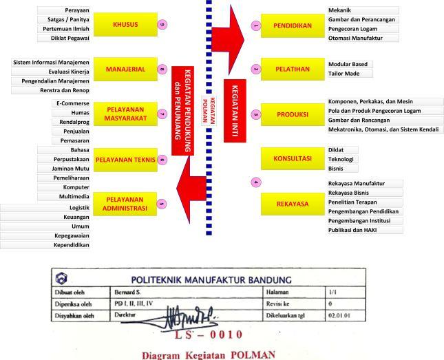 Gambar-06_Diagram Kegiatan Politeknik Manufaktur Bandung
