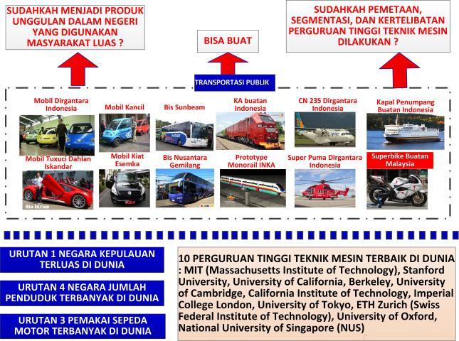 Gambar-01_Kondisi industri alat transportasi di Indonesia