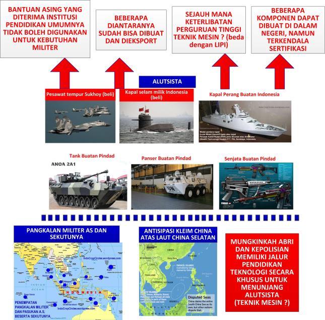 Gambar-02_Kondisi industri militer-alutsista di Indonesiar