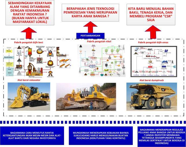 Gambar-03_Kondisi industri pertambangan di Indonesia