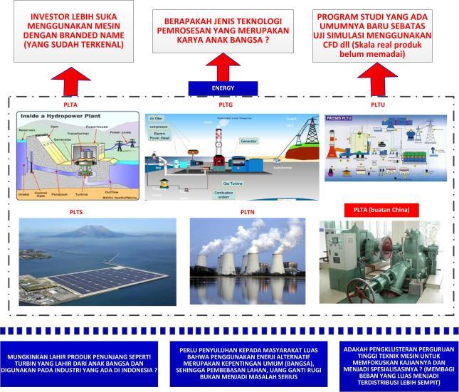 Gambar-04_Kondisi industri energy di Indonesia