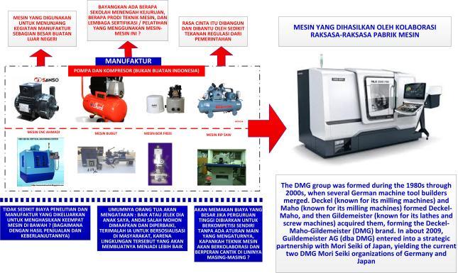 Gambar-05_Kondisi industri manufaktur di Indonesia