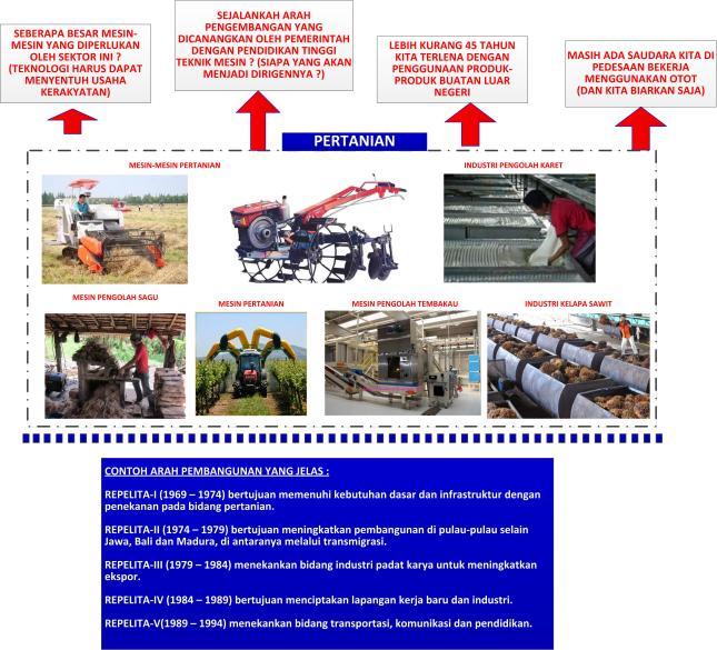 Gambar-06_Kondisi industri pertanian di Indonesia