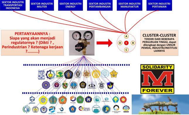 Gambar-07_Perlu regulator kluster-kluster pendidikan di bidang kompetensi dan teknologi