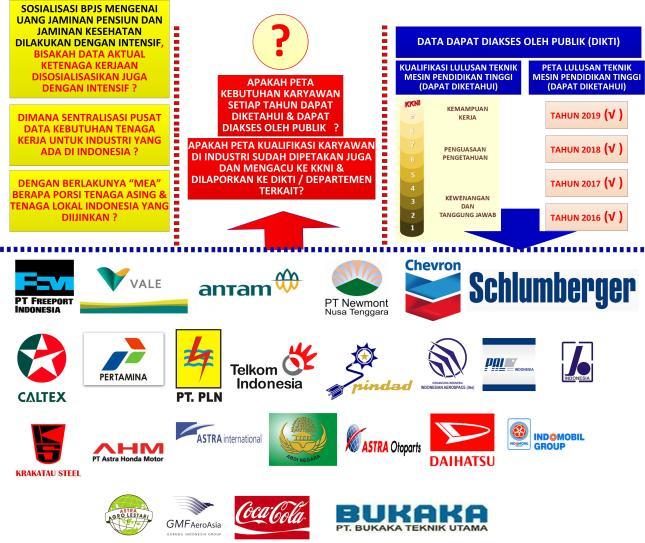 Gambar-08_Timpangnya data jumlah lulusan dan kebutuhan lulusan