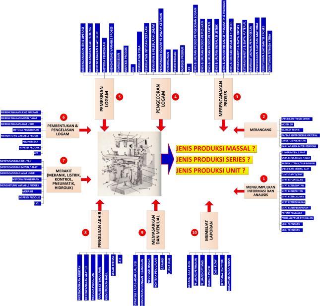 Gambar-10_Aktivitas bidang manufaktur sebagai penciri program studi