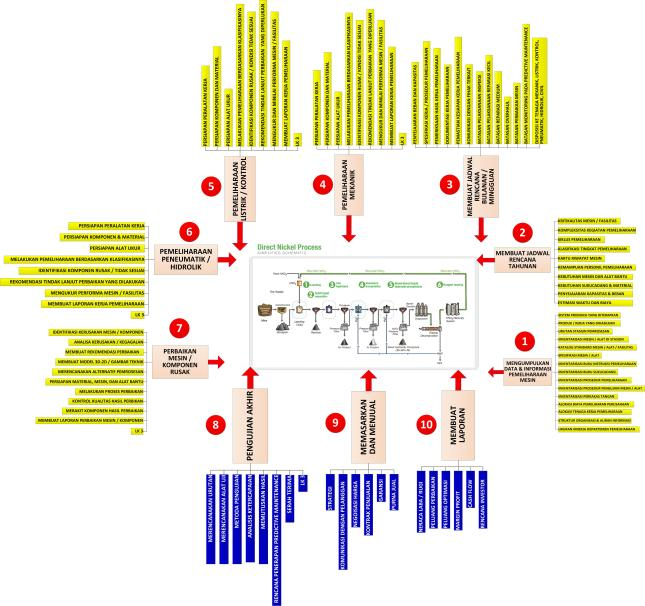 Gambar-13_Urutan kegiatan pemeliharan-perawatan dan perbaikan mesin berikut persyaratan kompetensi turunannya