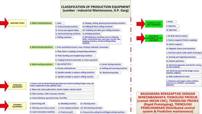 Gambar-14 Pengklasifikasian mesinalat produksi untuk kegiatan pemeliharan-perawatan dan perbaikan mesin