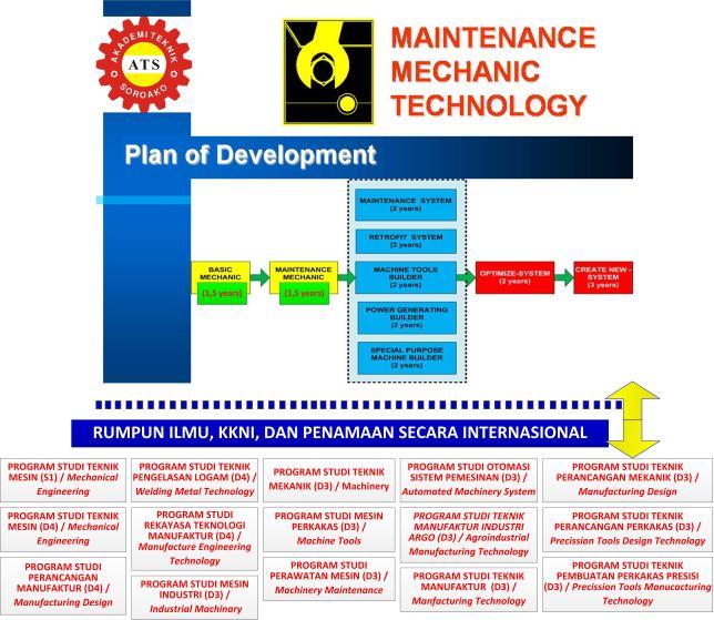 Gambar-16_Pengembangan program studi teknik pemeliharaan-perawatan dan perbaikan mesin mengacu pada rumpun ilmu