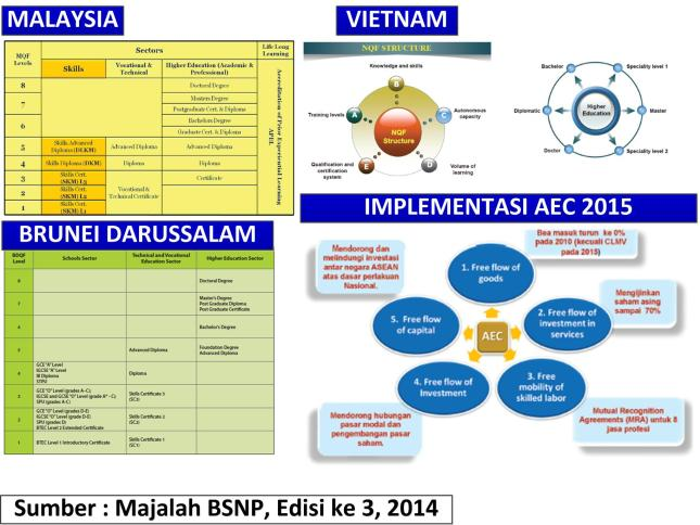 Gambar-17_Implementasi AEC (Asean Economy Community) 2015 dan berbagai National Qualifications Framework