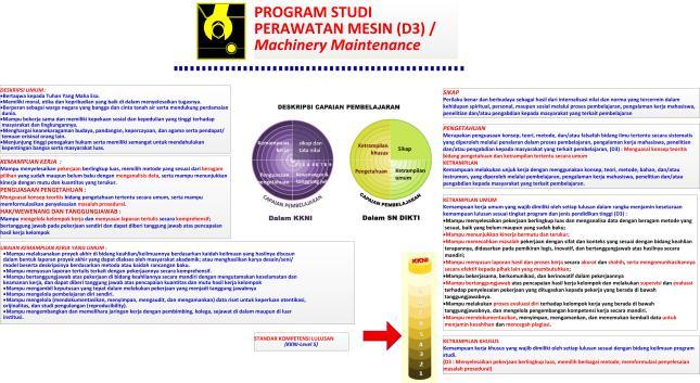 Gambar-21_Rambu-rambu Capaian Pembelajaran untuk lulusan D3 versi KKNI dan SN DIKTI