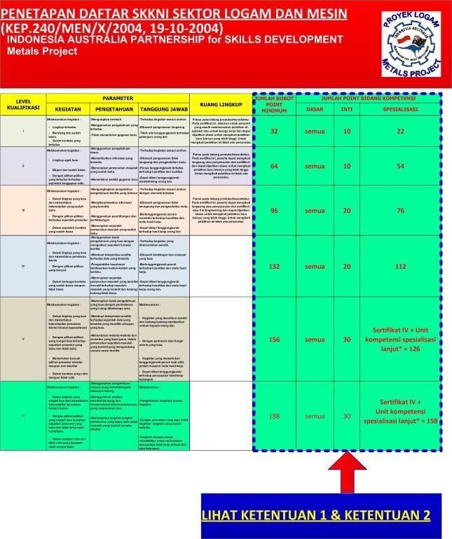 Gambar-23_Karakteristik level kualifikasi Bidang Logam dan Mesin