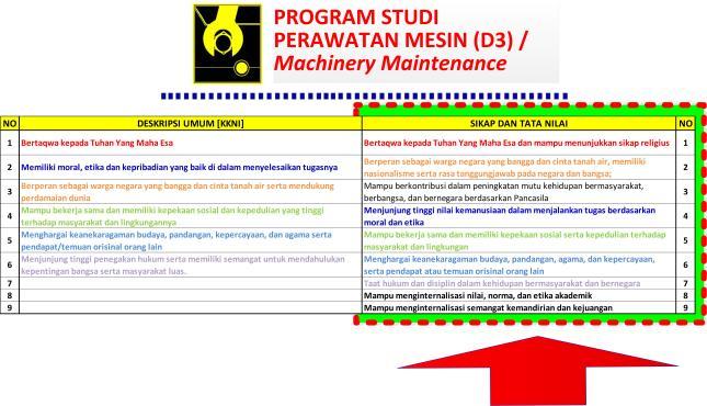 Gambar-26_Rumusan Capaian Pembelajaran Sikap dan Tata Nilai Lulusan D3 Teknik Perawatan Mesin