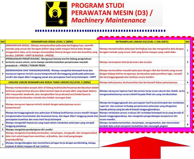 Gambar-27_Rumusan Capaian Pembelajaran Ketrampilan Umum Lulusan D3 Teknik Perawatan Mesin