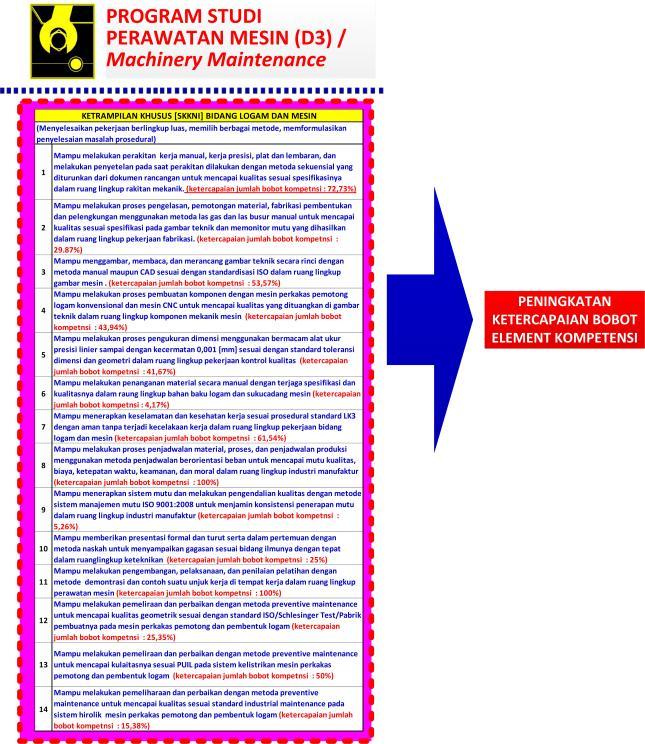 Gambar-28_Rumusan Capaian Pembelajaran Ketrampilan Khuhus Lulusan D3 Teknik Perawatan Mesin