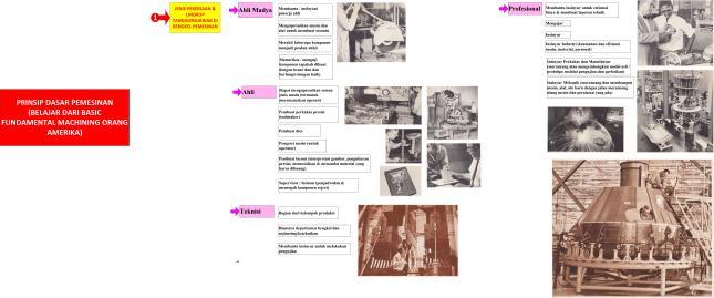 Gambar-32a_Tips-1 Belajar dari Orang Amerika Generasi Dulu-Klasifikasi Pekerjaan