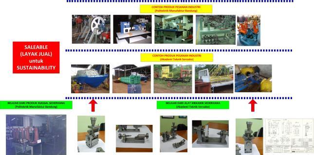 Gambar-33_Product melalui Pendidikan Berbasis Produksi-PBE