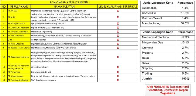 Tabel-1_Deskripsi lowongan pekerjaan dan jenis lapangan kerja D3 Teknik Mesin