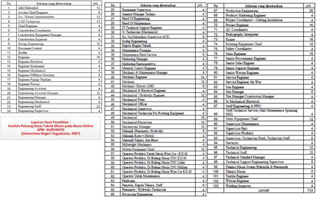 Tabel-2_Peluang kerja lulusan teknik mesin pada bursa online [Apri Nuryanto, UPN, 2007]