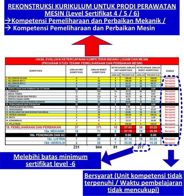 Tabel-3_Hasil evaluasi kurikulum program studi Akademi Teknik Soroako