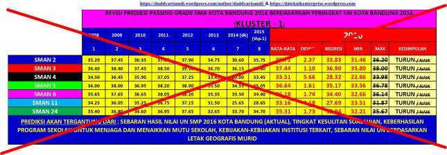 Gambar-10aR2_Revisi Prediksi Passing Grade SMA Kluster-1 di Kota Bandung Tahun 2016