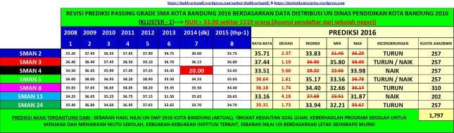 Gambar-10bR2_Prediksi Nilai Rata-Rata Passing Grade SMA Kota Bandung Tahun 2016 (Kluster-1)