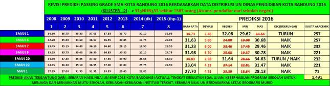 Gambar-11bR2_Prediksi Passing Grade SMA Kluster-2 di Kota Bandung Tahun 2016