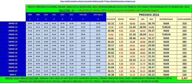 Gambar-12aR2_Prediksi Passing Grade SMA Kluster-3 di Kota Bandung Tahun 2016